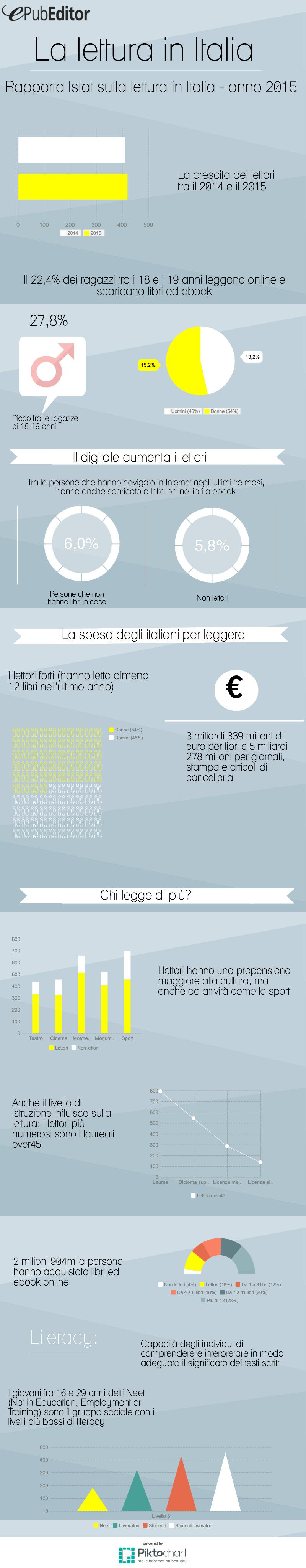 La lettura in Italia